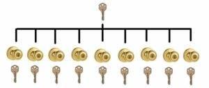Spokane Locksmith Master Key system